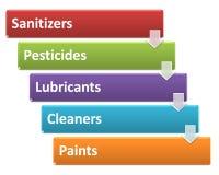 As fontes de perigos químicos em um estilo de processamento 5 ilustração stock