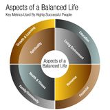 Aspects of a Balanced Life Chart. An image of a Aspects of a Balanced Life Chart Stock Photography