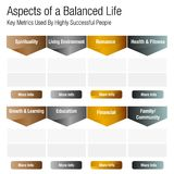 Aspects of a Balanced Life Chart. An image of a Aspects of a Balanced Life Chart Stock Photos