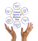 Aspects of Business Plan. Critical Aspects of Business Plan Stock Images