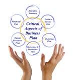 Aspects de plan d'action images stock