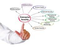 Aspects de sécurité d'entreprise images libres de droits