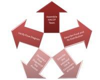 Assembleer haccp team vector illustratie