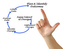 Assessment process Stock Image