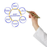 Asset allocation. Presenting different ways of Asset allocations stock image
