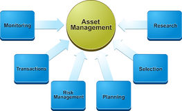 Asset management  business diagram illustration Royalty Free Stock Images