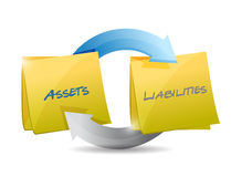 Assets and liabilities cycle diagram Stock Image