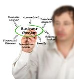 Assistance to business owner. Presenting Assistance to business owner Royalty Free Stock Photo