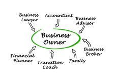 Assistance to business owner Royalty Free Stock Images