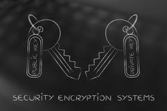 Assortiment des clés privées et publiques, concept d'algorithmes de chiffrement Image libre de droits