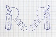Assortiment des clés privées et publiques, concept d'algorithmes de chiffrement Photo stock