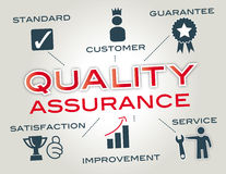 Assurance Stock Images