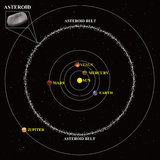Asteroid belt diagram. A diagram of the Asteroid belt Stock Images