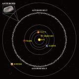 Asteroiden kuter diagrammet Arkivbilder