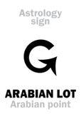 Astrologia: LOTE ÁRABE Imagem de Stock