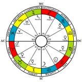 Astrologizodiak med det födelse- diagrammet, zodiak undertecknar, hus och planet royaltyfri illustrationer
