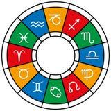 Astrologizodiakuppdelningar Arkivfoto