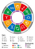 Astrology Zodiac Divisions White. Astrology zodiac with twelve signs and the most important divisions, namely duality (energy), triplicity (elements) and Stock Photography