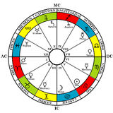 Astrology zodiac with natal chart, zodiac signs, houses and plan. Ets over white Stock Photography
