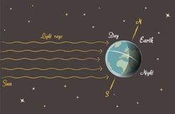 Astronomieles: Dag en nacht Stock Afbeeldingen