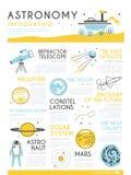 Astronomievektor infographic Lizenzfreie Stockfotos