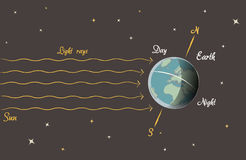 Astronomii lekcja: Dzień i noc Obrazy Stock