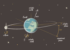 Astronomy lesson: the Earth and the Moon vector Stock Photos