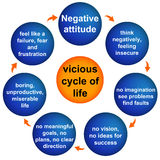 Atitude negativa Fotos de Stock