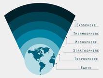 Atmosfeer Aarde Grenzenatmosfeer vector illustratie