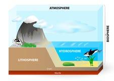 Atmosfera, biosfera, hidrosfera, litosfera, Imagens de Stock