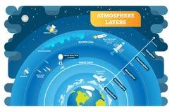 A atmosfera mergulha o diagrama educacional da ilustração do vetor ilustração stock