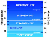 Atmosphere. Overview of the different layers of the earth's atmosphere royalty free illustration