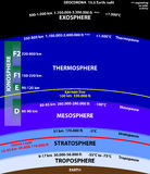Atmosphere of Earth. Atmosphere Earth troposphere stratosphere mesosphere vector illustration