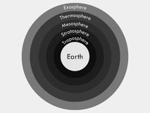 Atmosphere of Earth.  Boundaries atmosphere. Layers of Earth's atmosphere. Stock Photo