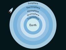 Atmosphere of Earth. Boundaries atmosphere.  Stock Photos