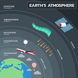 Atmosphere of Earth Education Poster. Layers of Earth`s Atmosphere Education Poster royalty free illustration