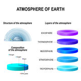 Atmosphere of Earth Stock Images