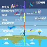 Atmosphere layers infographics vector illustration Royalty Free Stock Images