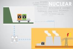 Atomenergie Stockfoto