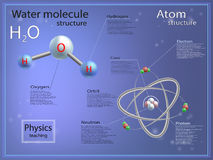 Atomic and molecular structure of water. Infographics. teaching physics, atomic and molecular structure of water Royalty Free Stock Photo
