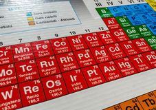 Atomic numbers. Periodic table of elements for chemical study stock photos