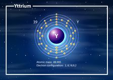 Atomo di configurazione dell'elettrone dell'ittrio royalty illustrazione gratis