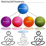 Attaining Self Awareness Royalty Free Stock Photos