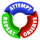 Attempt Observe Repeat Success Steps Diagram Advice. A circular diagram of three steps to achieve success with the words Attempt, Observe and Repeat to Stock Image