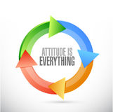 Attitude is everything cycle sign concept Royalty Free Stock Images