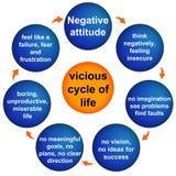 Attitude négative Photos stock