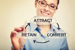 Attract, Convert, Retain. Young business woman drawing a business strategy concept of Attract, Convert, Retain royalty free stock images