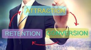 Attraction, conversion, concept d'affaires de conservation Photos stock