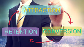 Attraction, Conversion, Retention Business Concept. Business strategy concept of Attraction, Conversion, Retention Stock Photos