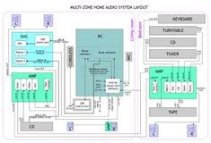 Audioplan Lizenzfreie Stockbilder